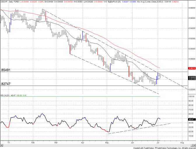 La ligne de tendance du Franc suisse ne semble pas bouger... pour l'instant