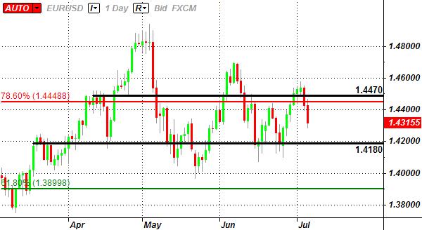 EUR/USD: Trading la décision de taux d'intérêt de la Banque Centrale Européenne