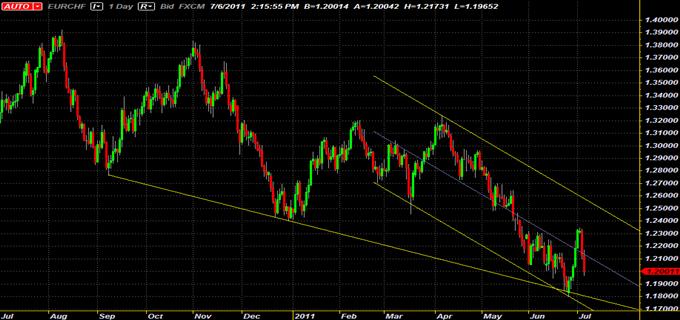 Vente de EUR/CHF sous le niveau Fibonacci 38.2 à 1.1930