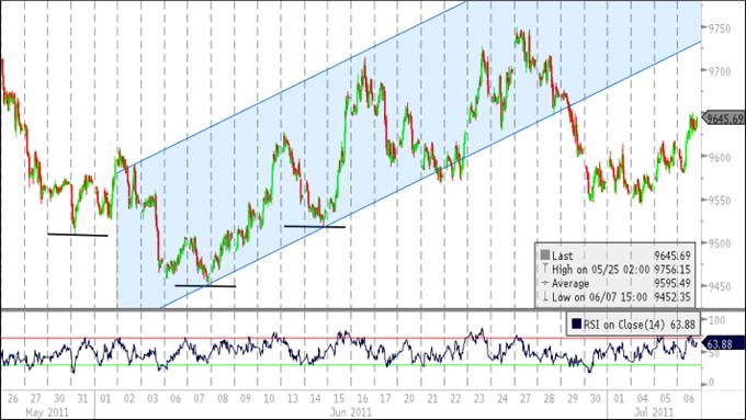 Le rebond du Dollar américain va prendre de la vitesse, l'Euro en danger