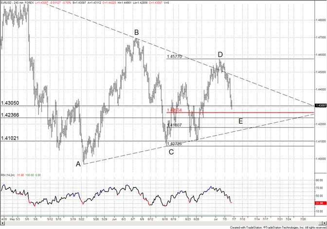 L'Euro Va Trouver un Bas cette Semaine alors que le Triangle Approche de son Achèvement