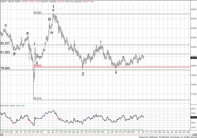La consolidation serrée du yen se poursuit