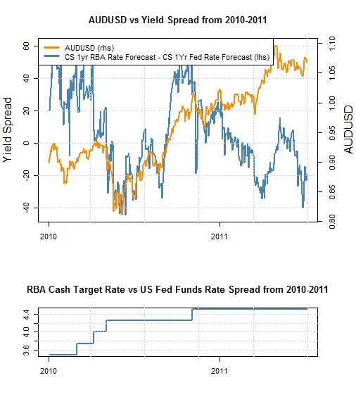 Audusd australian dollar us dollar exchange rate forecast body picture