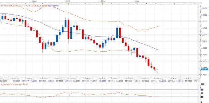 USDCHF : prévisions taux de change dollar américain / franc suisse