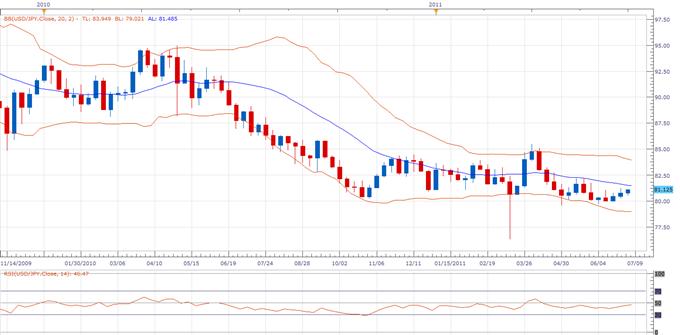 USDJPY: Prévision du taux de change Dollar US Yen Japonais