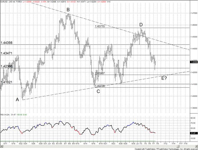 L'Euro Trouve un Support dans un Ancien Plus Bas – Le Range Reprend