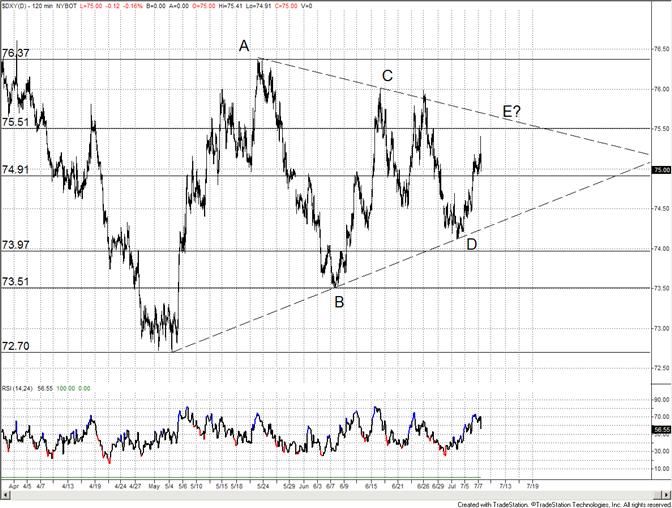 Le dollar US Devrait Trouver un Support et Tester un Côté du Triangle