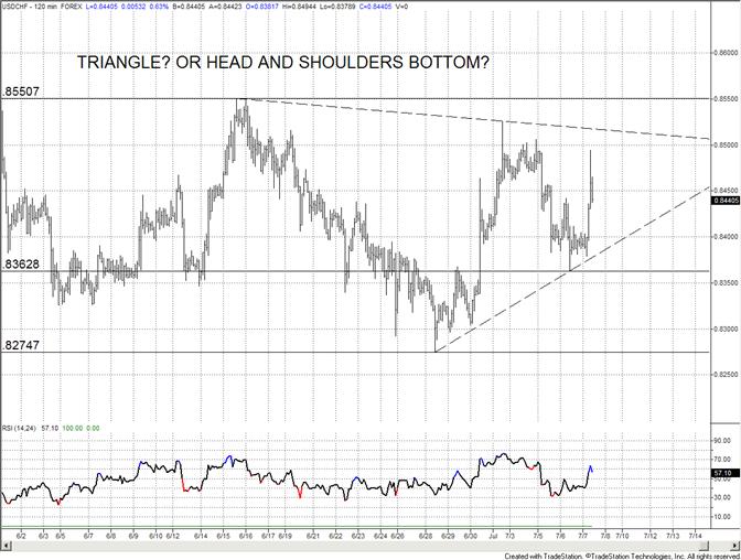 Le Pattern en Triangle du Franc Suisse est à Considérer