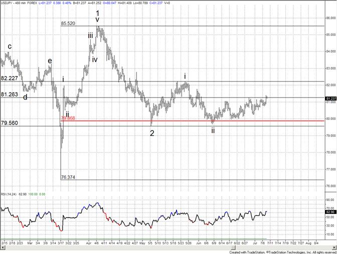 La Baisse du Yen Japonais (progression de la paireUSDJPY) pourrait s'Accélérer