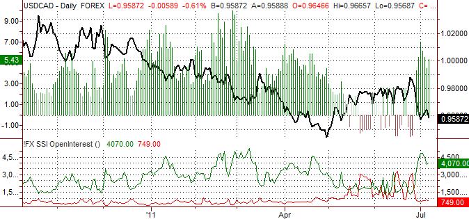 Prévisions pour le Dollar Canadien: Plus de gains