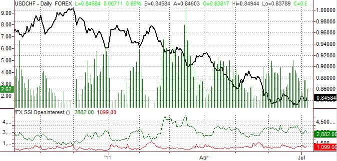 Les prévisions pour le Franc suisse sont neutres