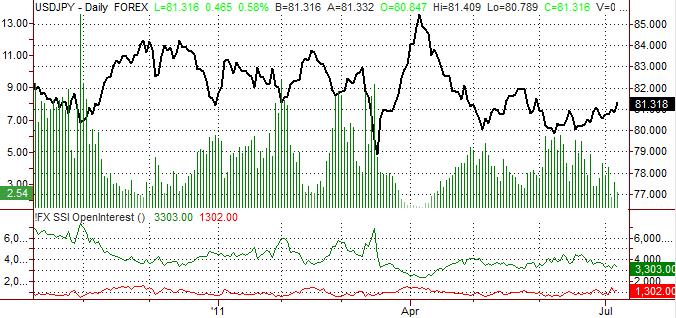 Le Yen japonais pourrait reculer encore plus