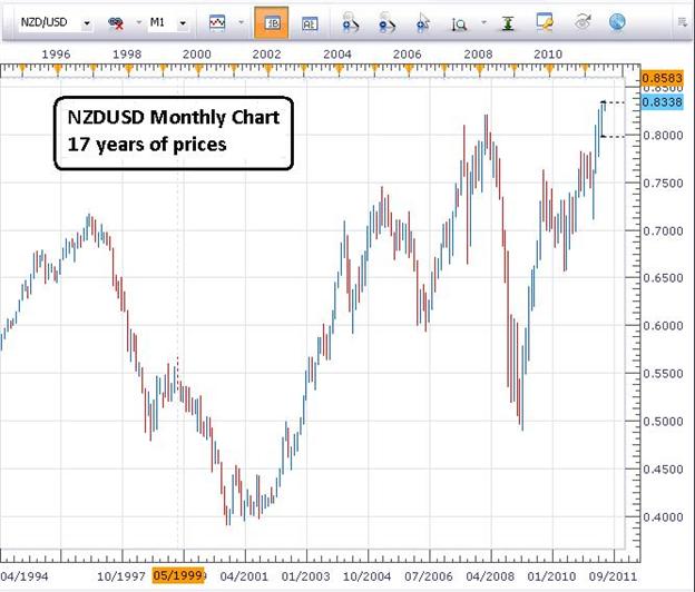Kiwi : plus haut record et SSI négatif offrent une opportunité d'achat