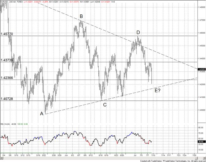 Euro : triangle terminé après la pointe du rapport NFP ?