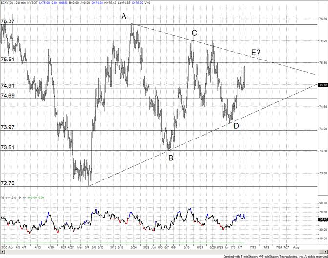 Le dollar américain devrait trouver un support et tester la ligne du triangle