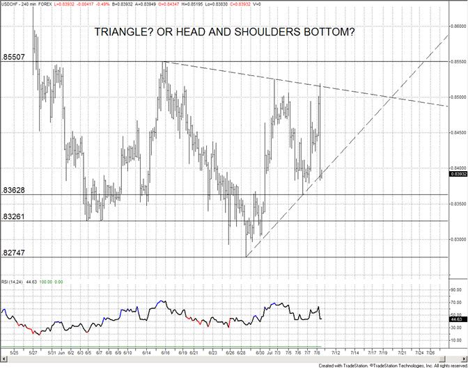 Swiss Franc Volatile Range – 8325/60 a Level of Interest