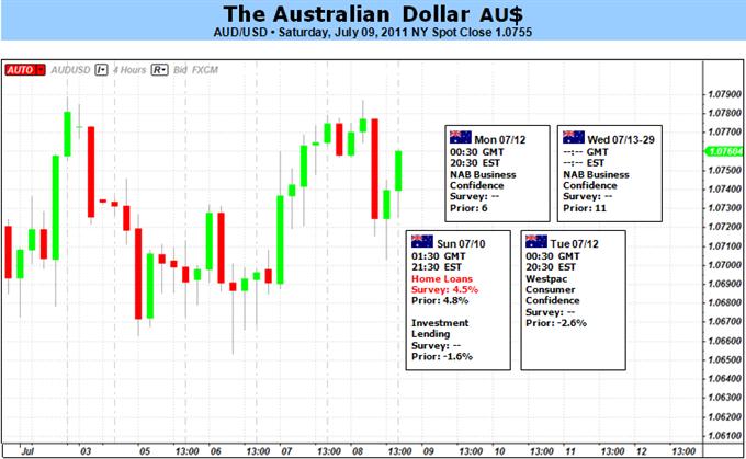 Australian Dollar To Test Range As Risk Sentiment Wavers