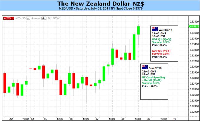 Le rallye du Dollar Néo-Zélandais Devrait s'Intensifier sur Croissance Plus Rapide