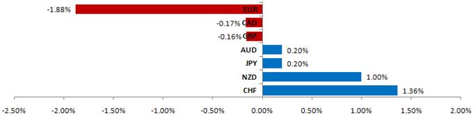 Les marchés de Devises se Préparent pour des Données US Clé, l'Aggravation des Ennuis de la Dette Européenne