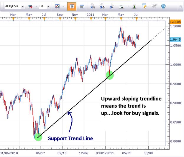 Support et résistance de ligne de tendance : trading des support et résistance sur le Forex