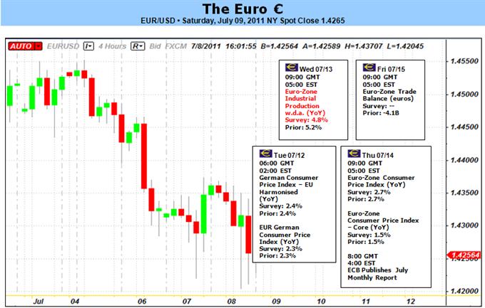 euro_body_Euro_at_Risk_as_Greece.png, قرع اليورو ناقوس الخطر إثر ارتفاع عائدات السندات اليونانية والأسبانية والإيطالية والبرتغالية