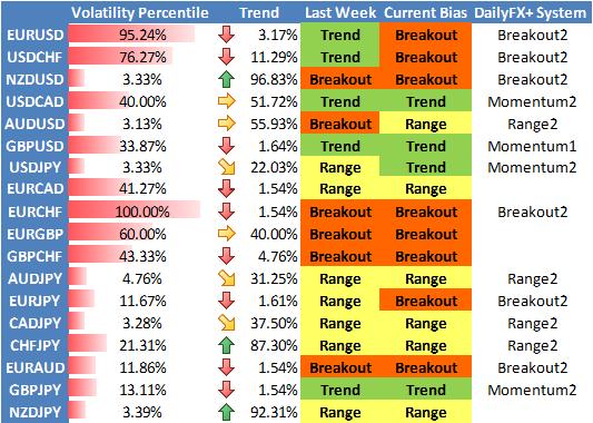 Prévision de Stratégie Forex : la Volatilité de l'Euro/US Dollar Favorise un Trading de Cassure