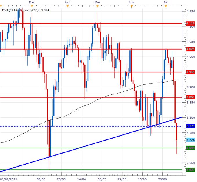 CAC 40 : La Bourse de Paris dans le rouge malgré la réduction du repli de ce matin