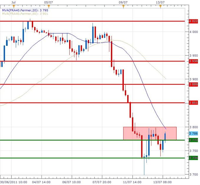 CAC 40 : La Bourse de Paris repart à la hausse