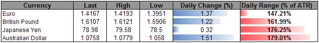 Moodys_Slams_U.S._Dollar_Index_Pierces_Key_Support_body_Picture_5.png, Moody's Slams U.S. Dollar- Index Pierces Key Support