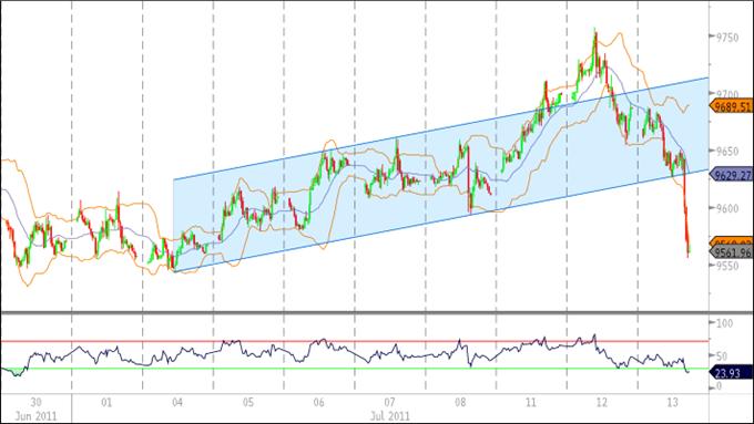 le dollar américain compense les pertes selon les commentaires de la Fed, l'indice de la section 'Trend Sideways'.