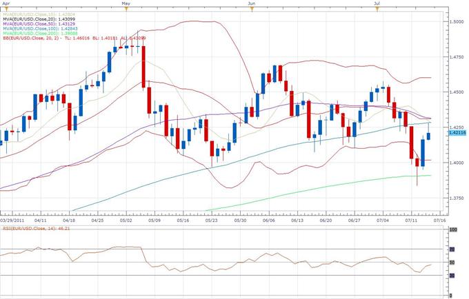 dailyclassics_eur-usd_body_eur.png, EUR/USD Classical Technical Report 07.14