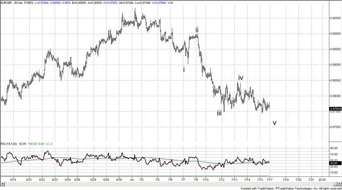 Opportunity to Buy Australian Dollar against Euro