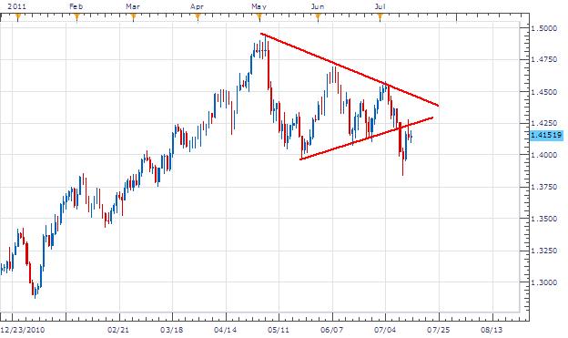 EUR/USD Les Chances de Nouvelle Tendance Créée en dessous de 1.4075