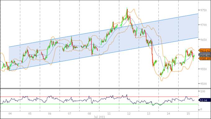 Le dollar américain devrait consolider ; nouvelle faiblesse de l'AUD en vue