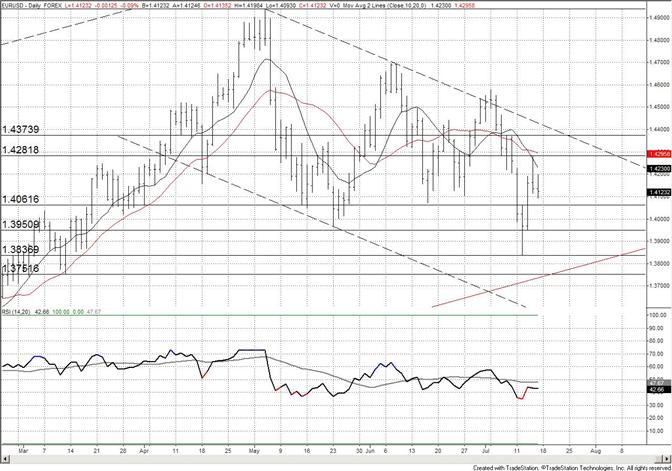 Euro : restez concentrés sur les niveaux à court terme