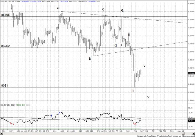 La tendance du franc suisse devrait atteindre un nouveau record avant de se renverser