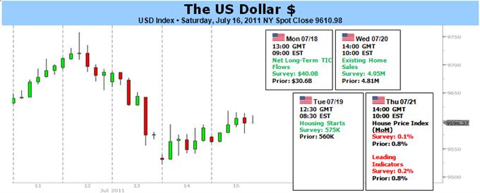 Le dollar américain risque de voir de nouvelles baisses, à cause du plafond de dettes et de la politique de la Fed
