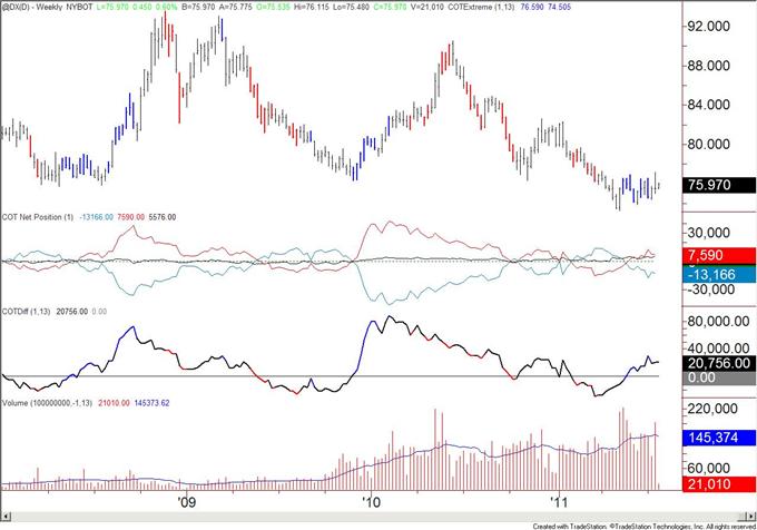 COT Positioning Warns of Trend Change in US Treasuries