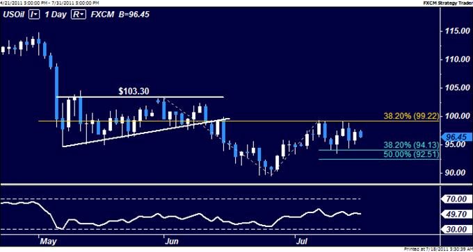 Le pétrole brut sous pression en raison de l'aversion au risque, l'or se maintient plus haut