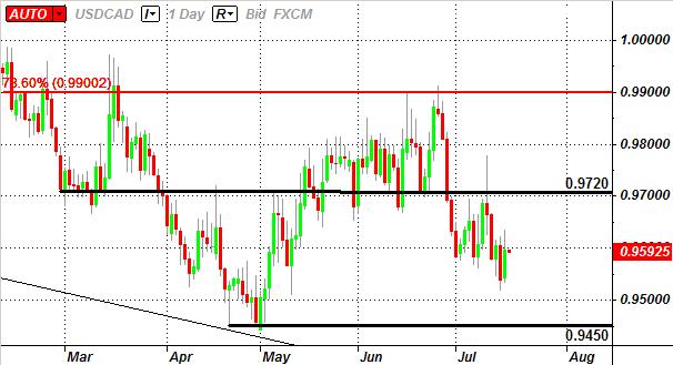 USD/CAD: Négocier la décicion de la Banque du Canada sur le taux d'intérêt