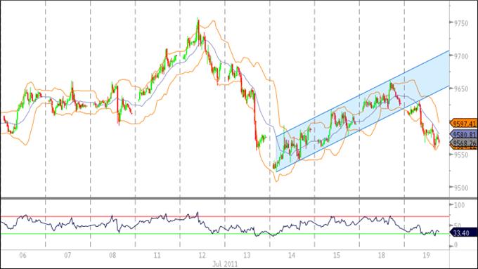 Le U.S. Dollar Index menace la tendance à la hausse, les perspectives AUD restent baissières