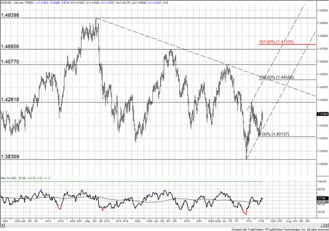 L'euro cible à court terme à 14459 mais possibilité de bas majeur en place