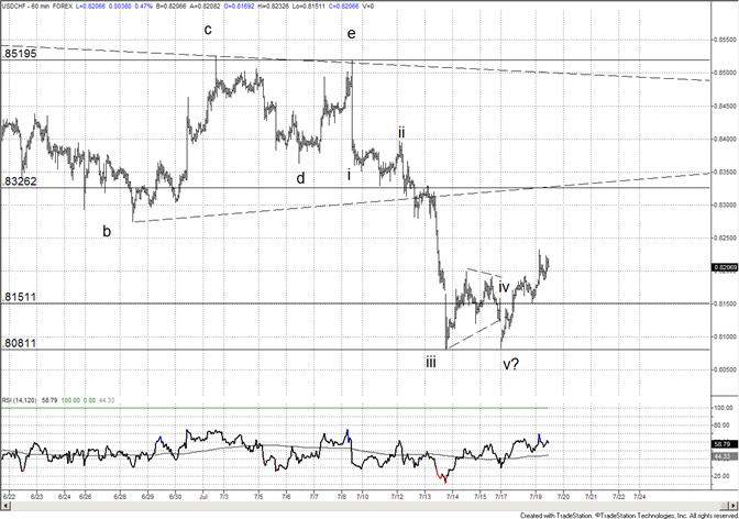 Le franc suisse dépasse les niveaux d'intérêt à 8200 – 8150 et 8275
