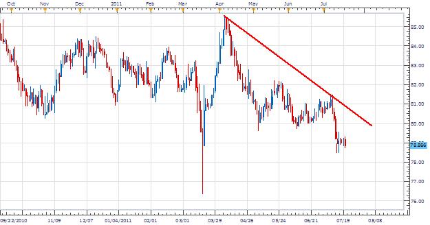 Le triangle sur l'USD/JPY mène à une poursuite de la tendance