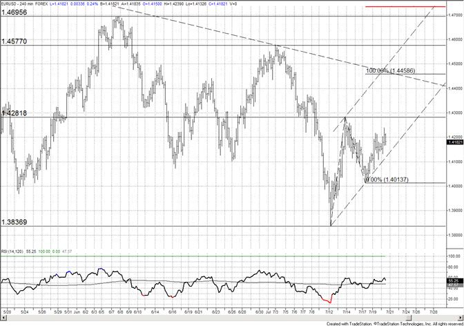 Euro : 14100 reste le support, mais le côté upside est favori