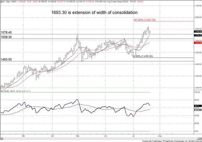 La baisse de l'or peut trouver un support en-dessous de 1580