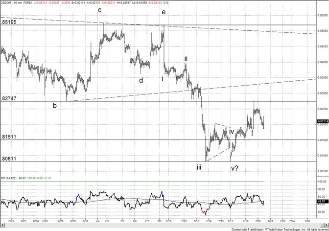 Le franc suisse cale à son ancien support 8275