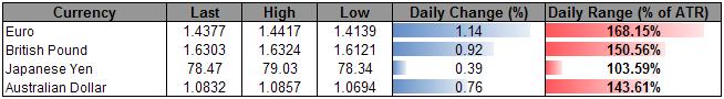 U.S._Dollar_Decline_Hastens-_Index_Hits_Monthly_Low_body_Picture_5.png, U.S. Dollar Decline Hastens- Index Hits Monthly Low