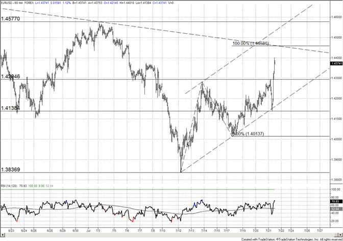 L'euro effectue un break au travers de 14300 ; objectif mesuré à 14460