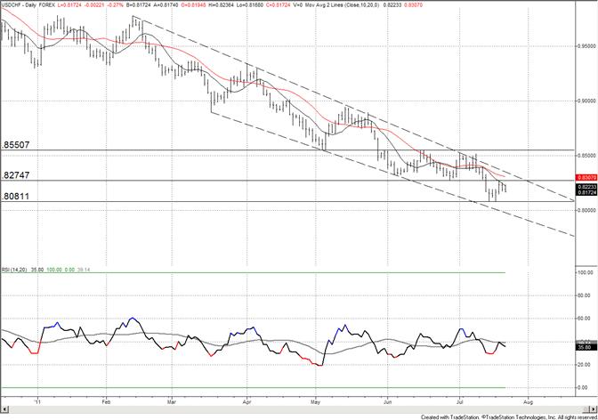 La moyenne à 10 jours du franc suisse tient bon ; respectez la tendance